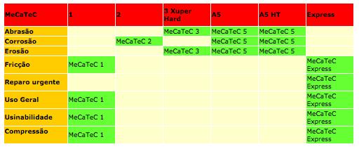 tabela polimeros